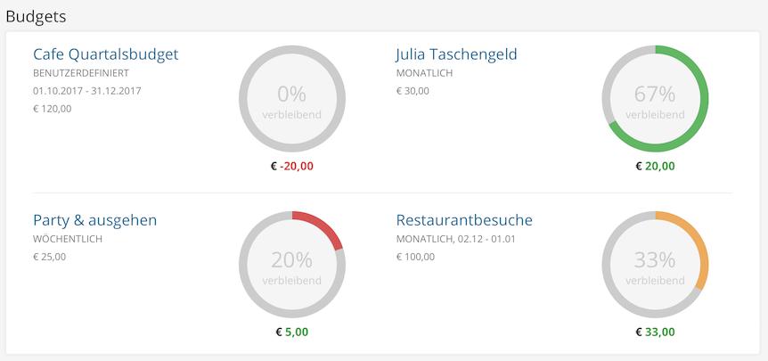 Budget Status / Startseite
