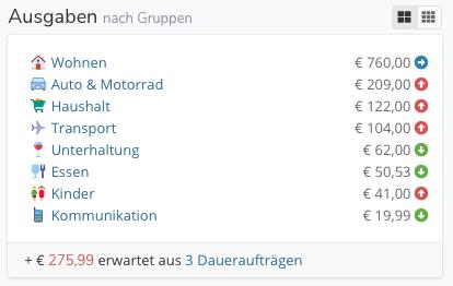 Einnahmen & Ausgaben